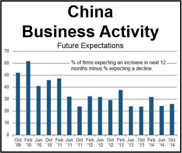 China Business Outlook Oct 2014