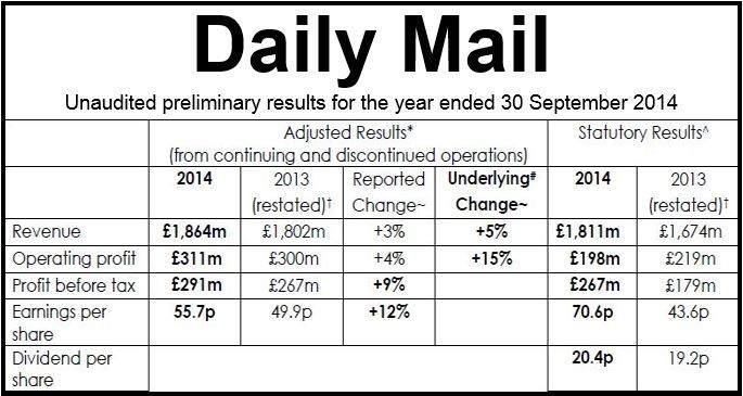 Daily Mail financial results