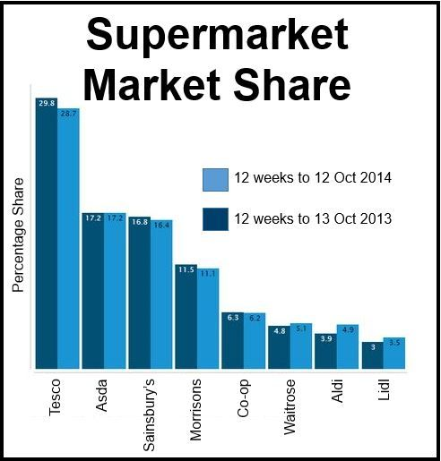 Grocery market share UK
