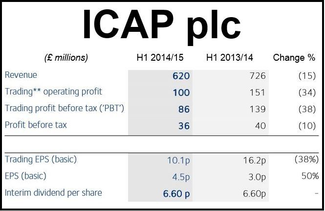 ICAP H1 2014 Financials