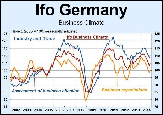 Ifo Business Climate Germany (Index)