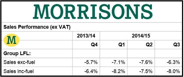 Morrisons Third Quarter Results