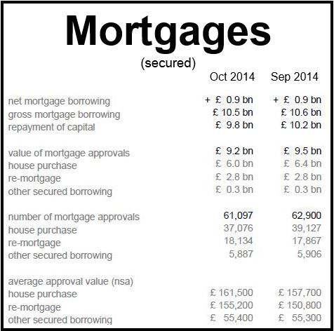 Mortgage Approvals