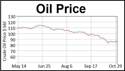 Why oil prices keep falling essay
