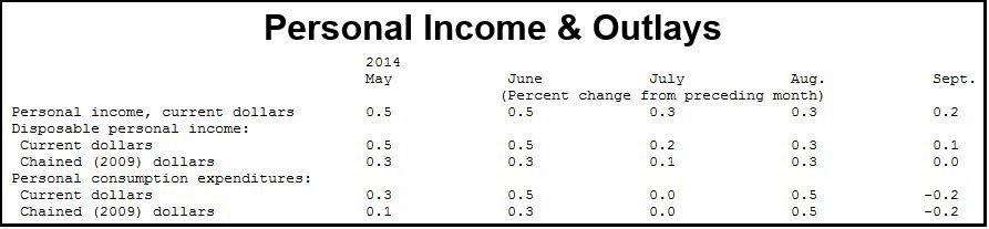 US Personal Income & Outlays