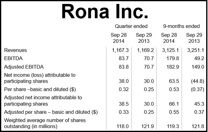 Rona Financial Results Q3 2014