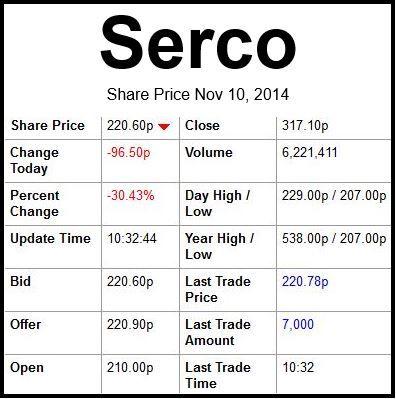 Serco Group plc share price