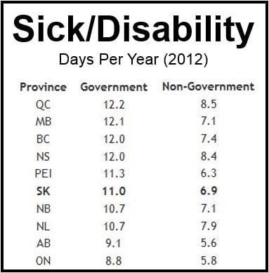 Sick days Canada