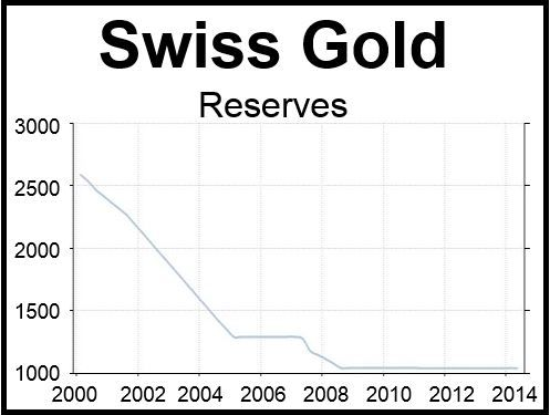 Swiss Gold Reserves