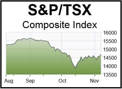 TSX Aug-Nov