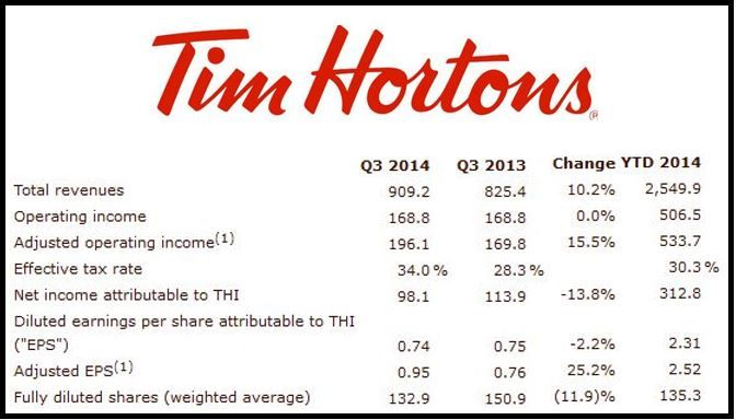 Tim Hortons Third Quarter Results