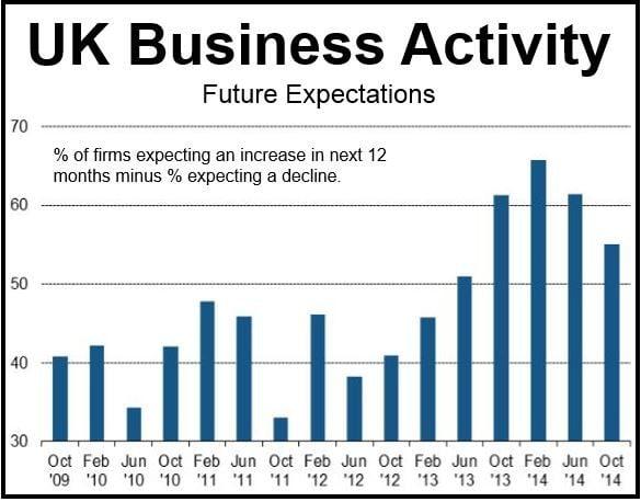 UK Business Outlook October 2014