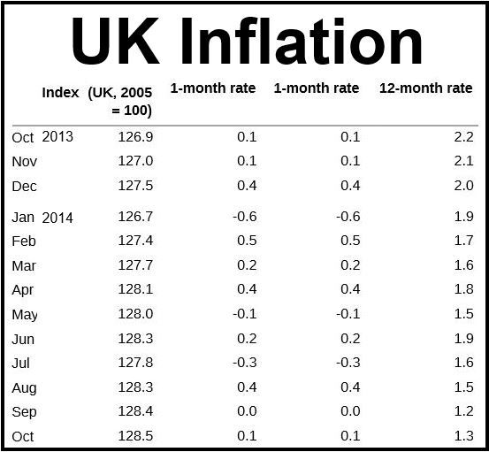 UK Inflation Oct 2014