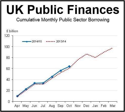 UK Public Finances Oct 2014