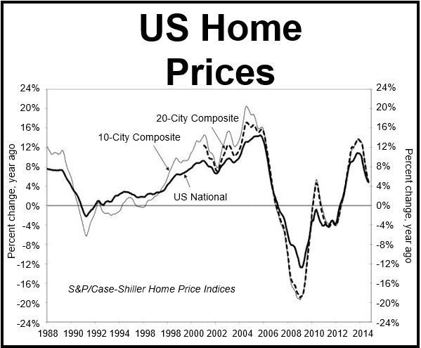 US Home Price Rises Sept 2014