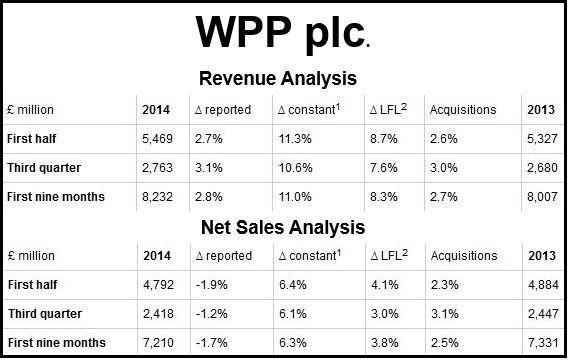WPP plc