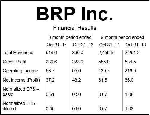 BRP Inc. Financials