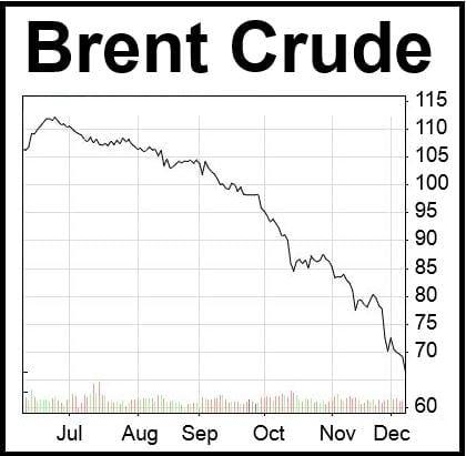 Brent Crude prices