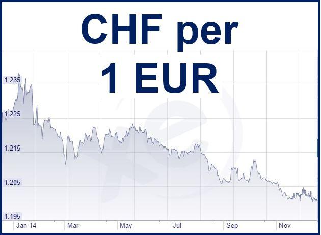 CHF vs EUR