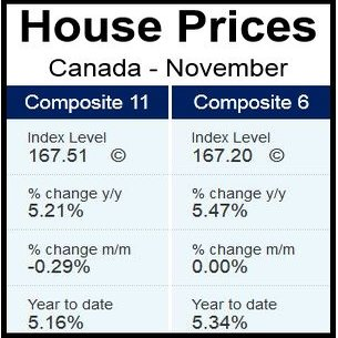 Canada House Prices November