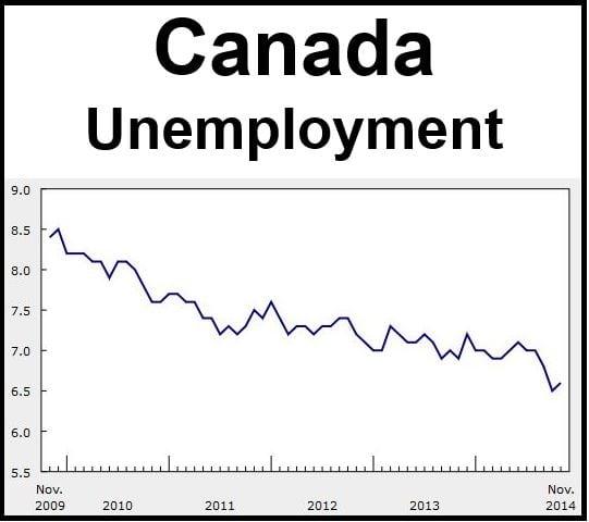 Canada Unemployment November 2014