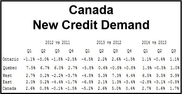 Canadian Consumer Debt