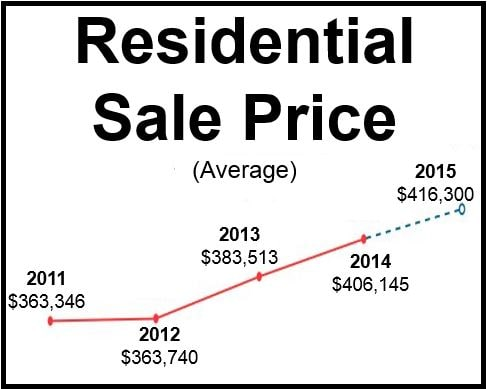 Canada residential property prices