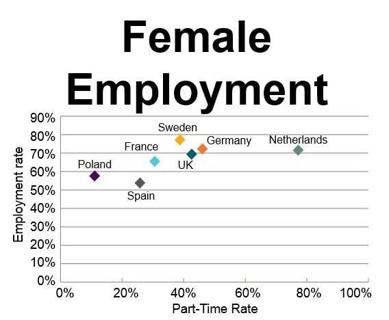 Female Employment Europe