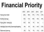Financial Priorities Canada 2015