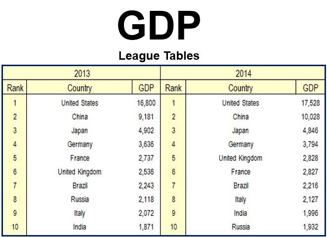 Uk now the world s 5th largest economy pushing france for League table 6 nations
