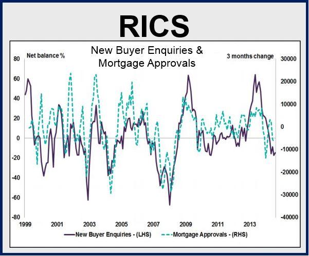 Housing Market RICS