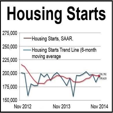 Housing Starts Canada Nov 2014