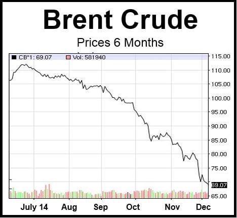 Oil price fall
