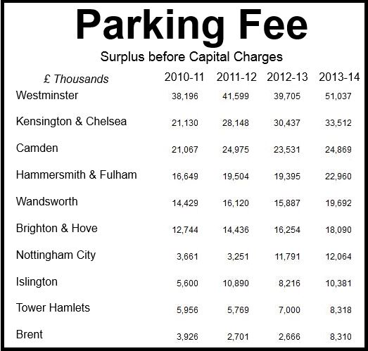 Parking Fee Surplus
