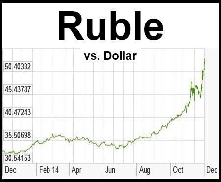 Ruble decline