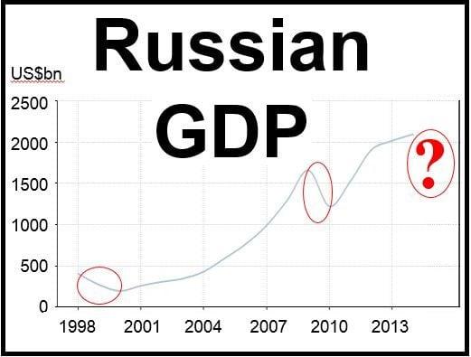 Russian GDP