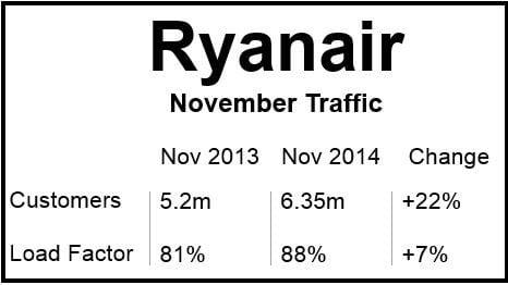 Ryanair Nov 2014 Traffic