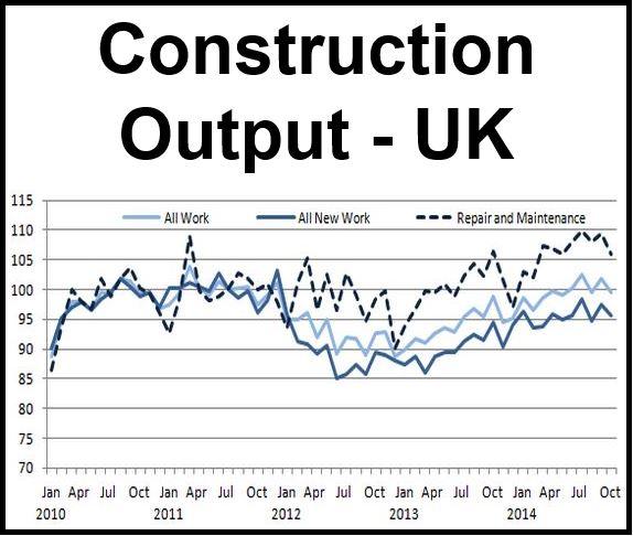 UK Construction activity Oct 2014