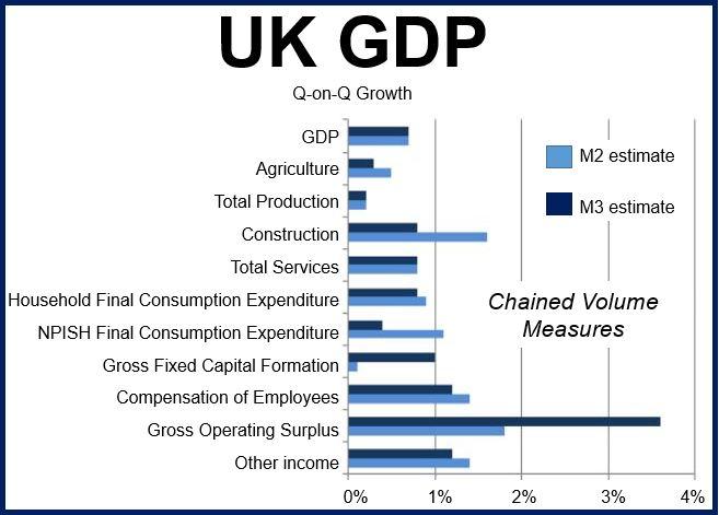 UK GDP Q3 2014