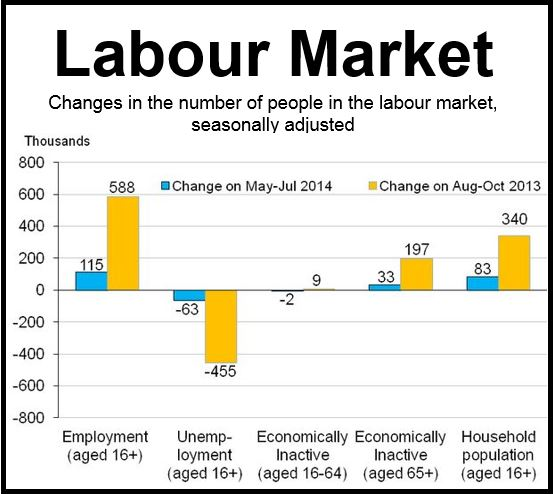 UK Labour Market