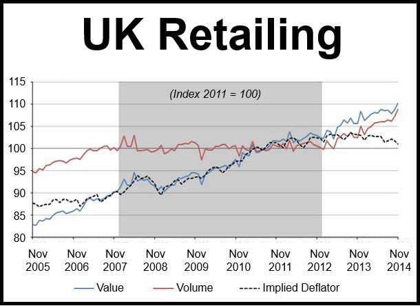 UK Retailing