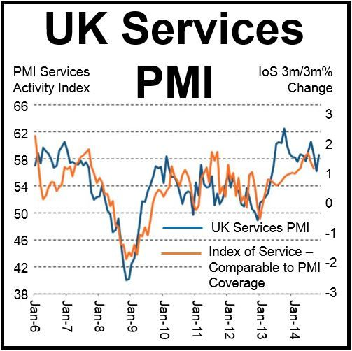 UK Services PMI November
