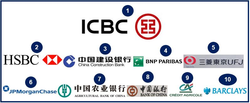 Worlds top 10 banks by assets
