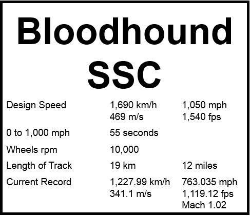 Bloodhound SSC speed