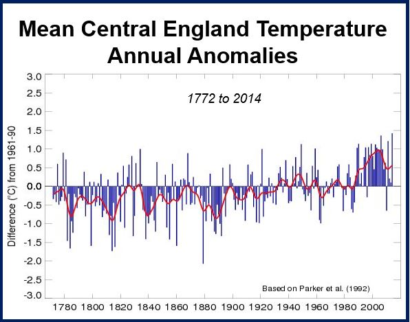 CET 2014 warmest year