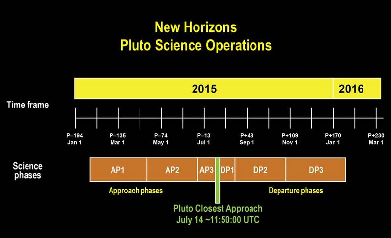 New Horizons timetable