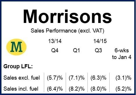 Morissons financials