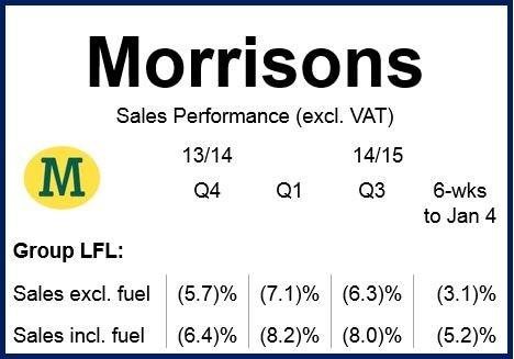 Morissons financials
