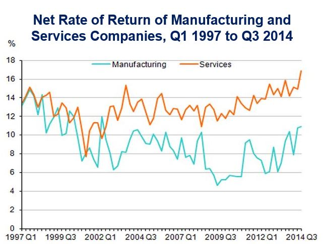 ONS services and manufacturing returns
