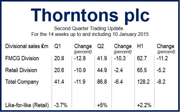 Thorntons plc 2nd quarter results